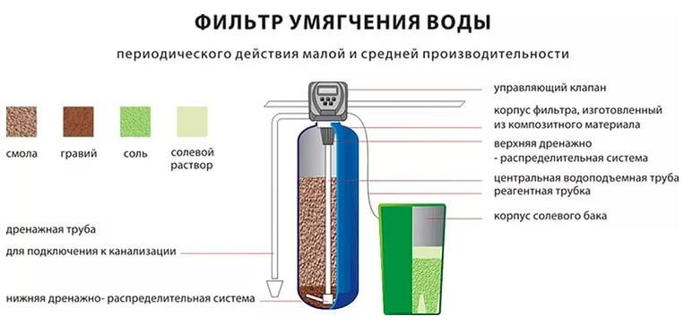 Фильтр для умягчения воды своими руками 16